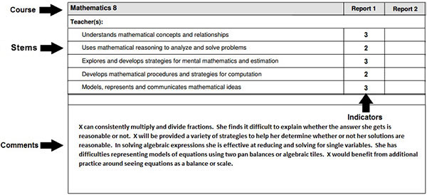 Example of a section from a Grade 8 outcomes-based report card